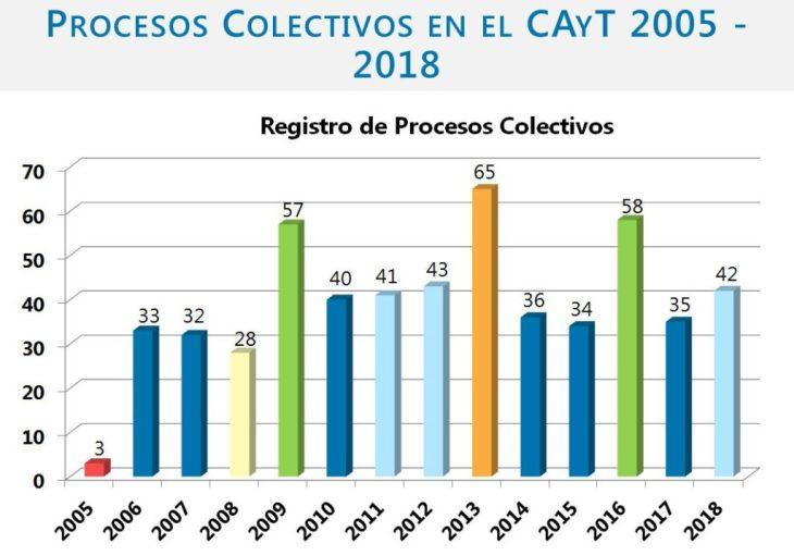 2019 02 07 Estadísticas PC fuero CAyT CABA
